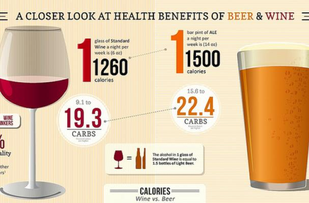 Wine vs. Beer: The Health Benefits of Drinking
