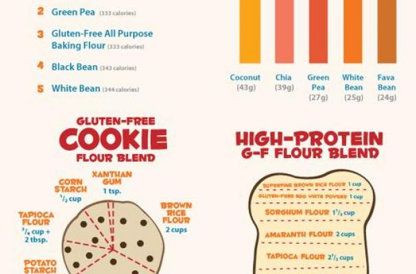 Infographic: Guide to Gluten Free Flour Blends