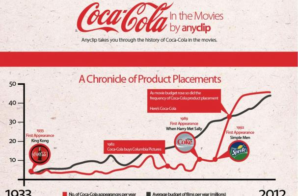 Coca-Cola and the Movies Infographic