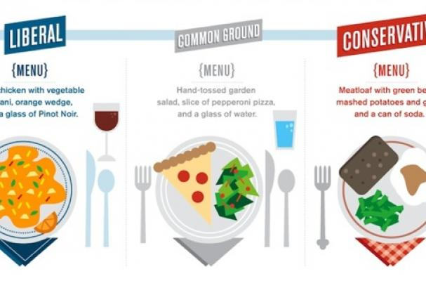 Foodista Infographic Food Profiles Of Liberals Vs Conservatives