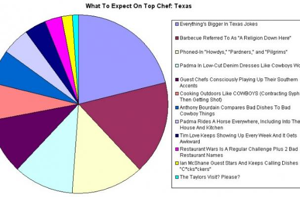 What to Expect on Top Chef: Texas
