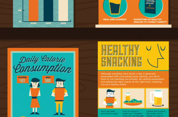 Snacking Habits in the US