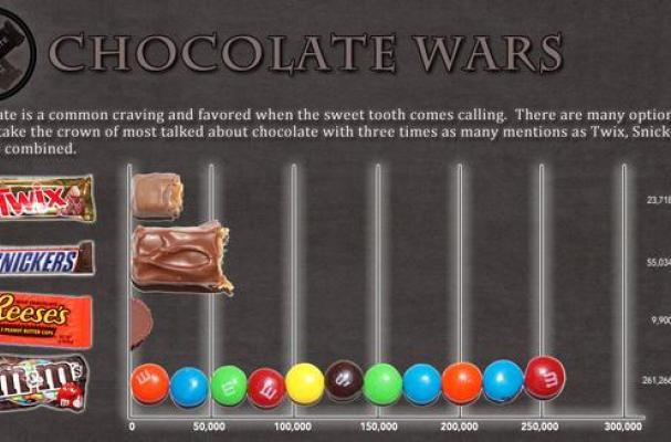 Chocolate Wars graph