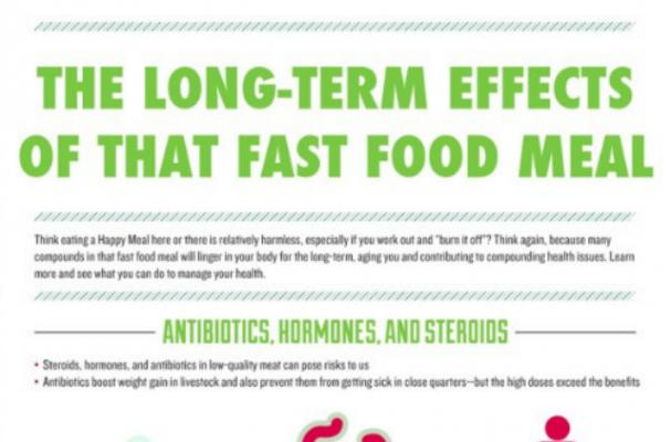 Infographic: The Long-Term Effects of Fast Food