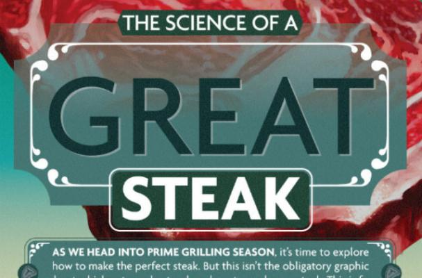 Infographic: The Science of a Great Steak