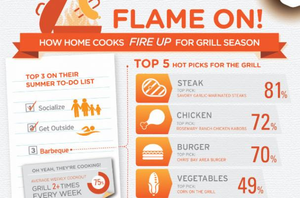 Everything You Need to Know About Grilling Season [infographic]