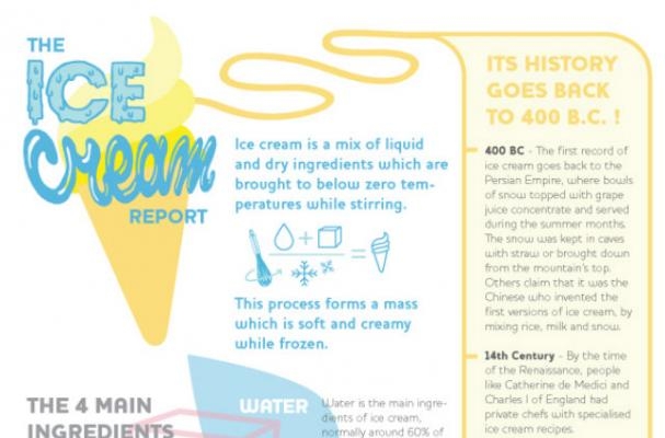 Infographic: Everything You Need to Know About Ice Cream