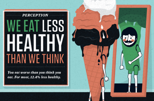 'We Eat Less Healthy Than We Think' Infographic