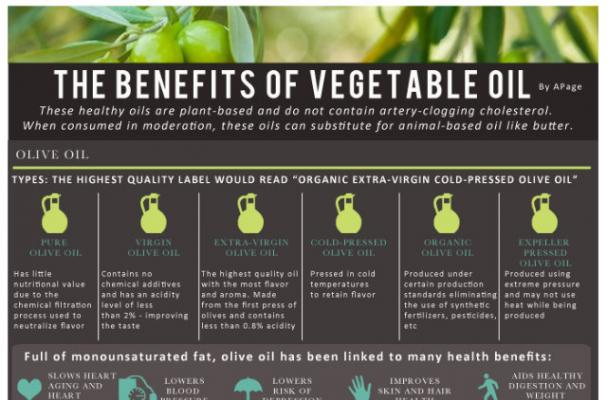 Foodista Infographic The Benefits Of Vegetable Oil