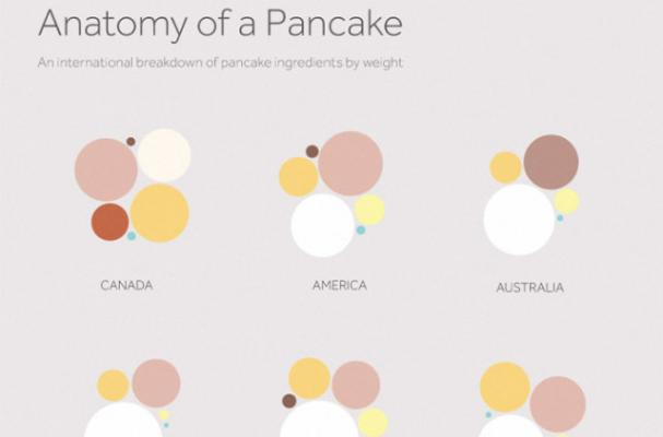 The Anatomy of a Pancake [infographic]