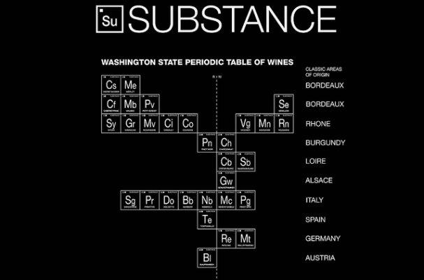 substance periodic table