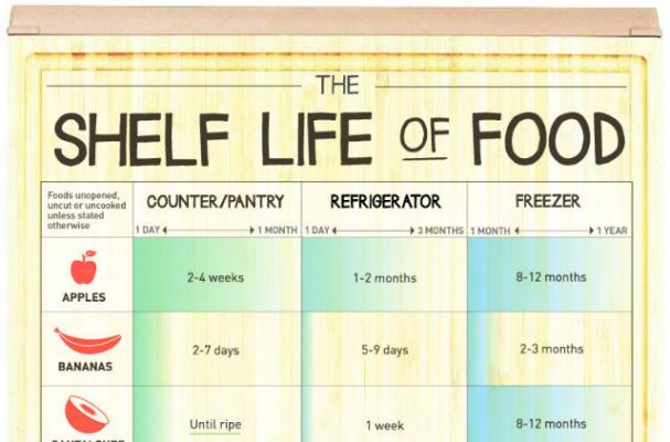 Foodista Infographic The Shelf Life Of Food