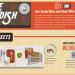 Dine & Dish Infographic