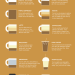 What Your Coffee Says About You infographic